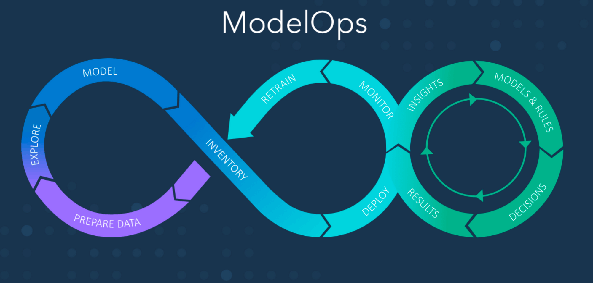 2021: build artificial intelligence with business results in mind: ModelOps
